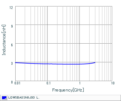 Inductance - Frequency Characteristics | LQW2BAS2N8J00(LQW2BAS2N8J00B,LQW2BAS2N8J00L,LQW2BAS2N8J00K)