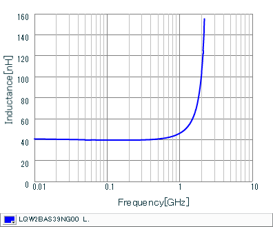Inductance - Frequency Characteristics | LQW2BAS39NG00(LQW2BAS39NG00B,LQW2BAS39NG00L,LQW2BAS39NG00K)