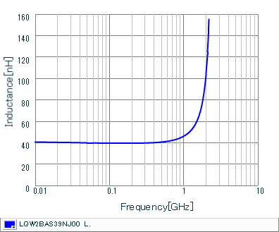 Inductance - Frequency Characteristics | LQW2BAS39NJ00(LQW2BAS39NJ00B,LQW2BAS39NJ00L,LQW2BAS39NJ00K)