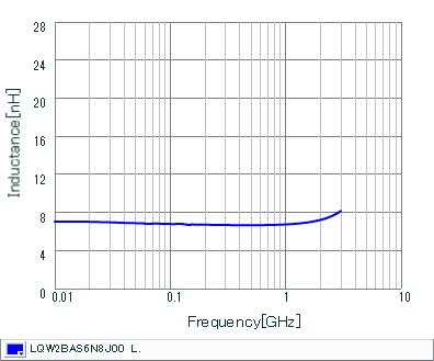 インダクタンス-周波数特性 | LQW2BAS6N8J00(LQW2BAS6N8J00B,LQW2BAS6N8J00L,LQW2BAS6N8J00K)