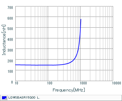 Inductance - Frequency Characteristics | LQW2BASR15G00(LQW2BASR15G00B,LQW2BASR15G00L,LQW2BASR15G00K)