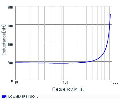 Inductance - Frequency Characteristics | LQW2BASR18J00(LQW2BASR18J00B,LQW2BASR18J00L,LQW2BASR18J00K)