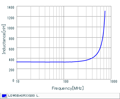 Inductance - Frequency Characteristics | LQW2BASR33G00(LQW2BASR33G00B,LQW2BASR33G00L,LQW2BASR33G00K)