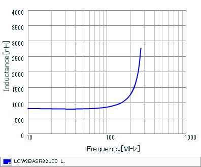 Inductance - Frequency Characteristics | LQW2BASR82J00(LQW2BASR82J00B,LQW2BASR82J00L,LQW2BASR82J00K)