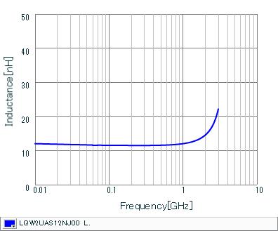 Inductance - Frequency Characteristics | LQW2UAS12NJ00(LQW2UAS12NJ00B,LQW2UAS12NJ00L)