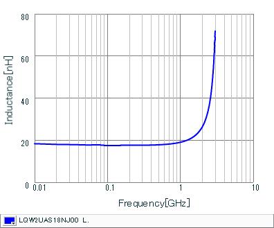 Inductance - Frequency Characteristics | LQW2UAS18NJ00(LQW2UAS18NJ00B,LQW2UAS18NJ00L)