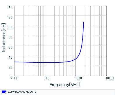 Inductance - Frequency Characteristics | LQW2UAS27NJ00(LQW2UAS27NJ00B,LQW2UAS27NJ00L)