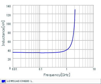 Inductance - Frequency Characteristics | LQW2UAS33NG00(LQW2UAS33NG00B,LQW2UAS33NG00L)