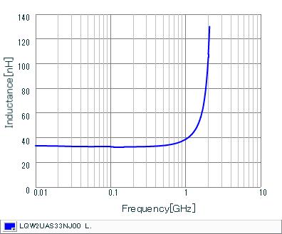 Inductance - Frequency Characteristics | LQW2UAS33NJ00(LQW2UAS33NJ00B,LQW2UAS33NJ00L)
