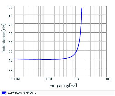 Inductance - Frequency Characteristics | LQW2UAS39NF00(LQW2UAS39NF00B,LQW2UAS39NF00L)