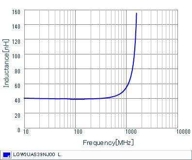 Inductance - Frequency Characteristics | LQW2UAS39NJ00(LQW2UAS39NJ00B,LQW2UAS39NJ00L)