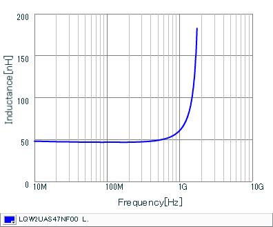 Inductance - Frequency Characteristics | LQW2UAS47NF00(LQW2UAS47NF00B,LQW2UAS47NF00L)