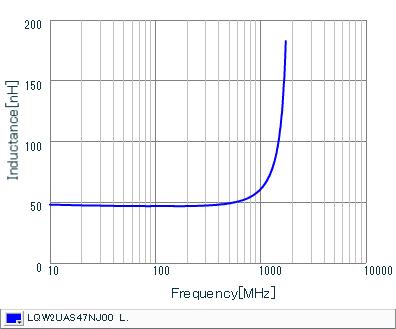 Inductance - Frequency Characteristics | LQW2UAS47NJ00(LQW2UAS47NJ00B,LQW2UAS47NJ00L)