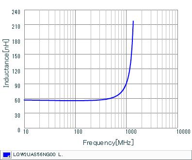 Inductance - Frequency Characteristics | LQW2UAS56NG00(LQW2UAS56NG00B,LQW2UAS56NG00L)