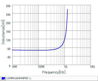 Inductance - Frequency Characteristics | LQW2UAS68NF00(LQW2UAS68NF00B,LQW2UAS68NF00L)