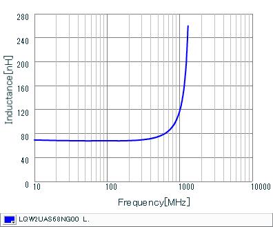 Inductance - Frequency Characteristics   LQW2UAS68NG00(LQW2UAS68NG00B,LQW2UAS68NG00L)