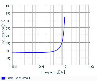 Inductance - Frequency Characteristics | LQW2UAS82NF00(LQW2UAS82NF00B,LQW2UAS82NF00L)