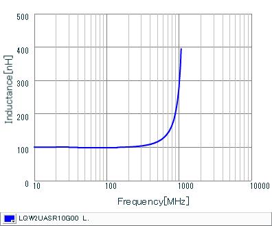 Inductance - Frequency Characteristics | LQW2UASR10G00(LQW2UASR10G00B,LQW2UASR10G00L)