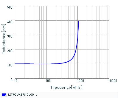Inductance - Frequency Characteristics   LQW2UASR10J00(LQW2UASR10J00B,LQW2UASR10J00L)