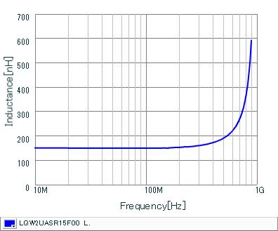 Inductance - Frequency Characteristics | LQW2UASR15F00(LQW2UASR15F00B,LQW2UASR15F00L)