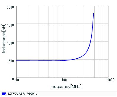 Inductance - Frequency Characteristics | LQW2UASR47G00(LQW2UASR47G00B,LQW2UASR47G00L)