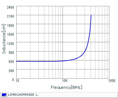 Inductance - Frequency Characteristics | LQW2UASR56G00(LQW2UASR56G00B,LQW2UASR56G00L)