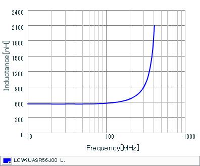 Inductance - Frequency Characteristics   LQW2UASR56J00(LQW2UASR56J00B,LQW2UASR56J00L)