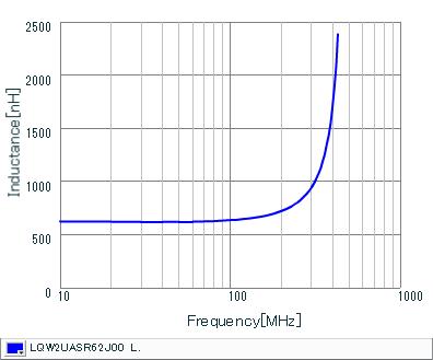 Inductance - Frequency Characteristics | LQW2UASR62J00(LQW2UASR62J00B,LQW2UASR62J00L)