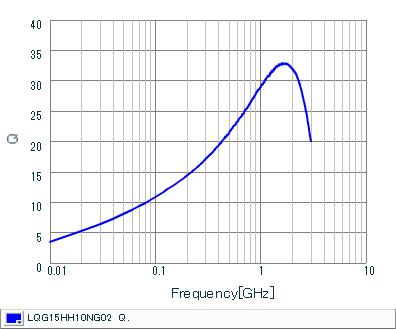 Q-Frequency Characteristics   LQG15HH10NG02(LQG15HH10NG02J,LQG15HH10NG02D,LQG15HH10NG02B)