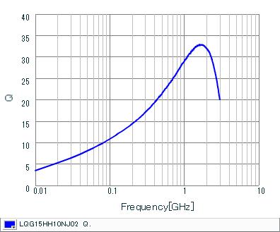 Q-Frequency Characteristics | LQG15HH10NJ02(LQG15HH10NJ02J,LQG15HH10NJ02D,LQG15HH10NJ02B)