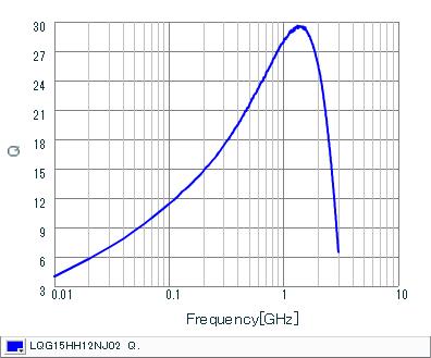 Q-Frequency Characteristics   LQG15HH12NJ02(LQG15HH12NJ02J,LQG15HH12NJ02D,LQG15HH12NJ02B)