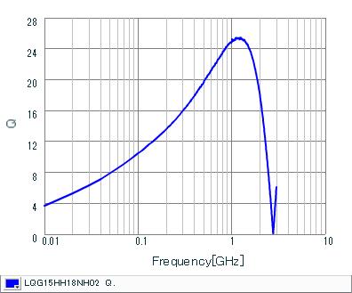Q-Frequency Characteristics | LQG15HH18NH02(LQG15HH18NH02J,LQG15HH18NH02D,LQG15HH18NH02B)