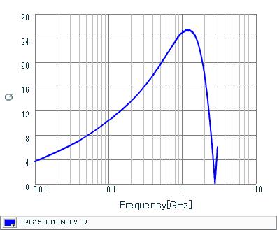 Q-Frequency Characteristics | LQG15HH18NJ02(LQG15HH18NJ02J,LQG15HH18NJ02D,LQG15HH18NJ02B)