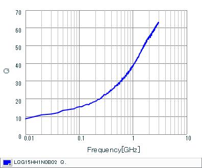 Q-Frequency Characteristics | LQG15HH1N0B02(LQG15HH1N0B02J,LQG15HH1N0B02D,LQG15HH1N0B02B)