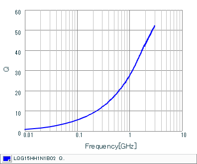 Q-Frequency Characteristics | LQG15HH1N1B02(LQG15HH1N1B02J,LQG15HH1N1B02D,LQG15HH1N1B02B)