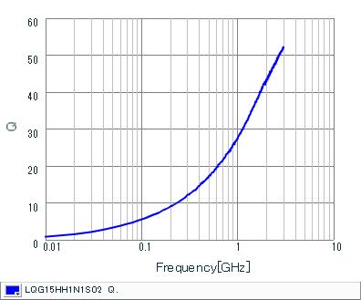 Q-Frequency Characteristics | LQG15HH1N1S02(LQG15HH1N1S02J,LQG15HH1N1S02D,LQG15HH1N1S02B)