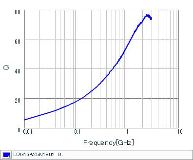 Q-Frequency Characteristics | LQG15WZ5N1S02(LQG15WZ5N1S02J,LQG15WZ5N1S02B,LQG15WZ5N1S02D)