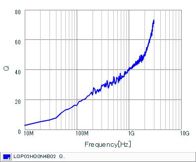 Q-Frequency Characteristics   LQP02HQ0N4B02(LQP02HQ0N4B02B,LQP02HQ0N4B02L,LQP02HQ0N4B02E)