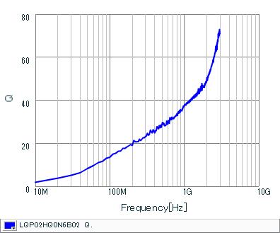 Q-Frequency Characteristics | LQP02HQ0N6B02(LQP02HQ0N6B02B,LQP02HQ0N6B02L,LQP02HQ0N6B02E)