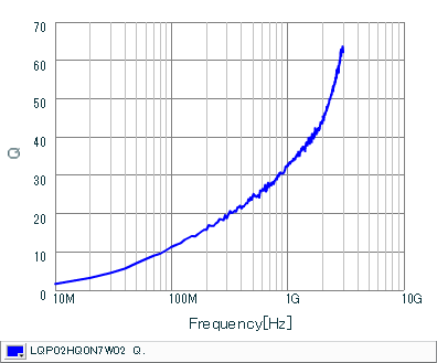 Q-Frequency Characteristics | LQP02HQ0N7W02(LQP02HQ0N7W02B,LQP02HQ0N7W02L,LQP02HQ0N7W02E)