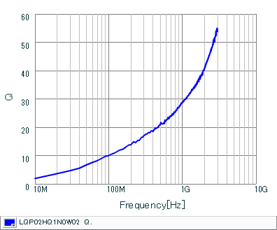 Q频率特性 | LQP02HQ1N0W02(LQP02HQ1N0W02B,LQP02HQ1N0W02L,LQP02HQ1N0W02E)