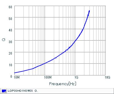 Q频率特性 | LQP02HQ1N2W02(LQP02HQ1N2W02B,LQP02HQ1N2W02L,LQP02HQ1N2W02E)