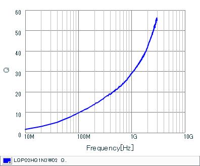 Q频率特性 | LQP02HQ1N3W02(LQP02HQ1N3W02B,LQP02HQ1N3W02L,LQP02HQ1N3W02E)