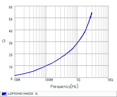 Q频率特性   LQP02HQ1N4C02(LQP02HQ1N4C02B,LQP02HQ1N4C02L,LQP02HQ1N4C02E)