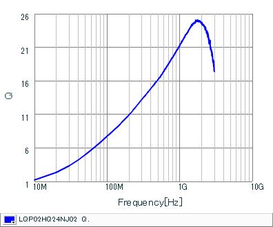 Q-Frequency Characteristics | LQP02HQ24NJ02(LQP02HQ24NJ02B,LQP02HQ24NJ02L,LQP02HQ24NJ02E)