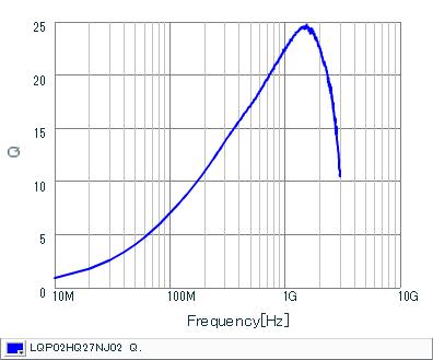 Q频率特性 | LQP02HQ27NJ02(LQP02HQ27NJ02B,LQP02HQ27NJ02L,LQP02HQ27NJ02E)