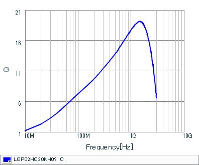 Q频率特性 | LQP02HQ30NH02(LQP02HQ30NH02B,LQP02HQ30NH02L,LQP02HQ30NH02E)