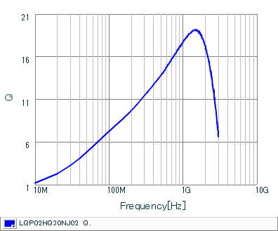 Q-Frequency Characteristics | LQP02HQ30NJ02(LQP02HQ30NJ02B,LQP02HQ30NJ02L,LQP02HQ30NJ02E)