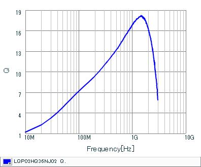 Q频率特性   LQP02HQ36NJ02(LQP02HQ36NJ02B,LQP02HQ36NJ02L,LQP02HQ36NJ02E)