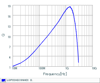 Q-Frequency Characteristics | LQP02HQ39NH02(LQP02HQ39NH02B,LQP02HQ39NH02L,LQP02HQ39NH02E)